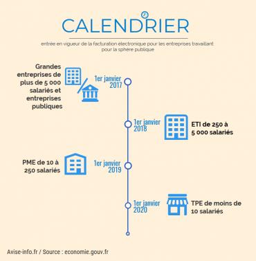 Facturation électronique : obligatoire pour les TPE au 1er janvier 2020